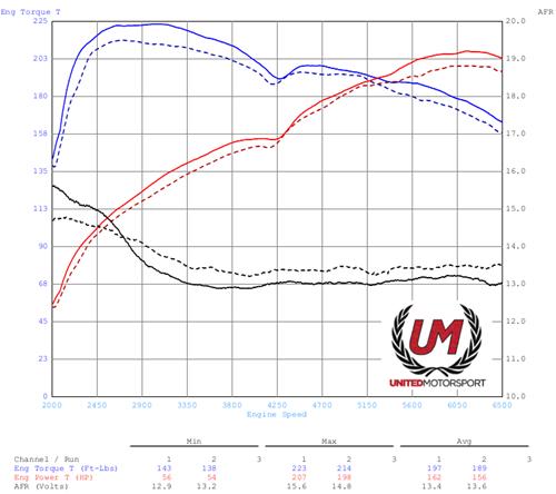 MK5 R32 Performance Engine Software